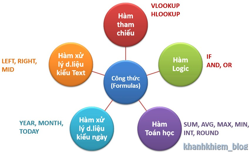 cac-ham-co-ban-trong-excel-01