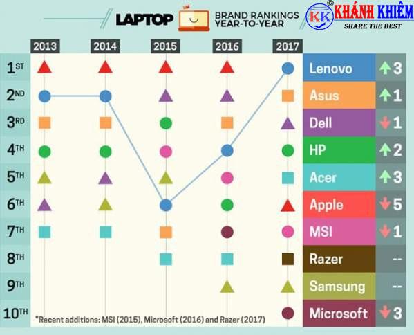 nên mua laptop hãng nào 09