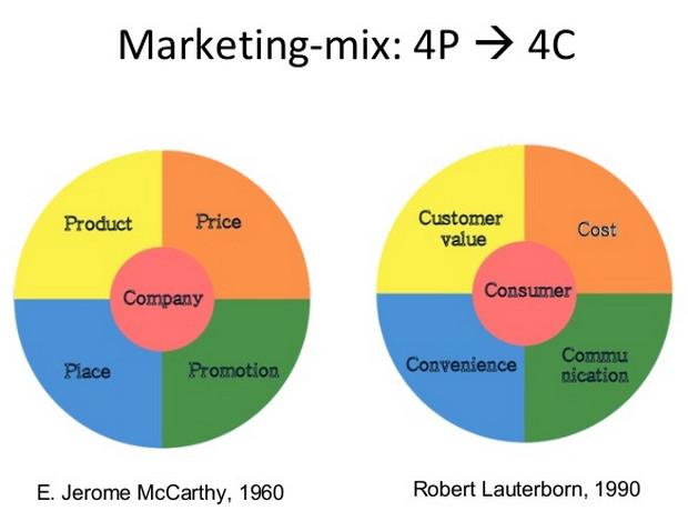 Chuyển dịch từ marketing truyền thống 4P sang 4C