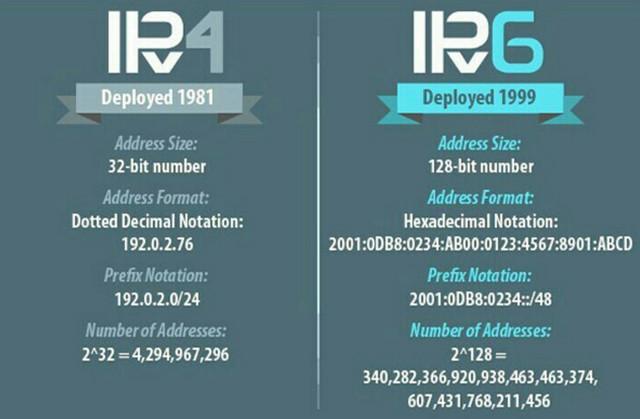 IPv4 là gì? IPv6 là gì