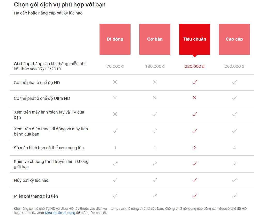Netflix là gì? Đăng ký sử dụng miễn phí Netflix 30 ngày - Ảnh 3