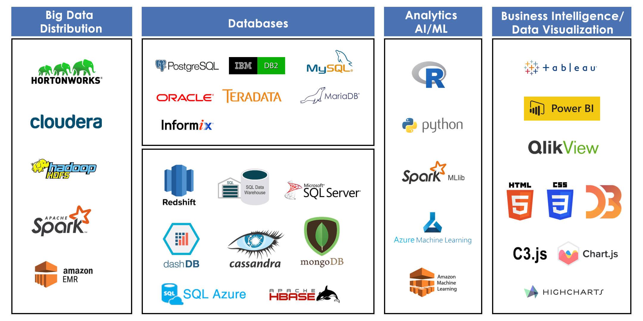 Các công nghệ đặc biệt dành riêng cho Big data là gì?