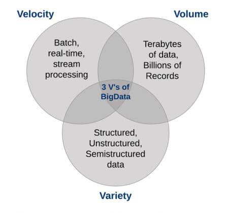 Các đặc trưng chính của Big Data là gì?